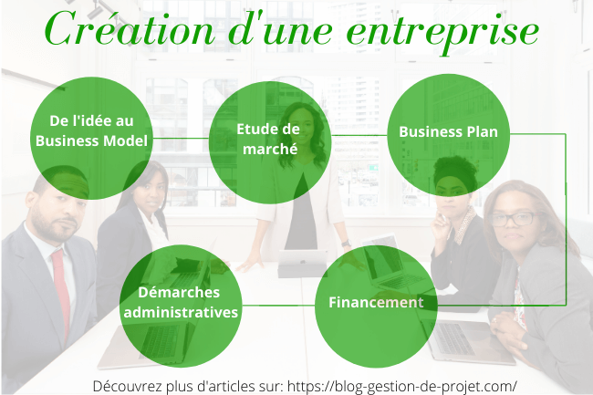 Faire un Business Plan