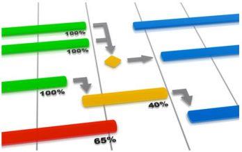 L'indispensable planification de votre projet : les concepts 2