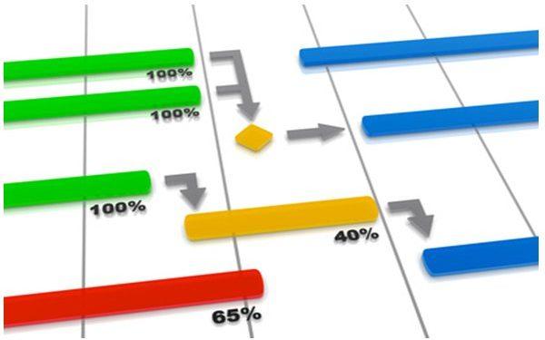 L'indispensable planification de votre projet : les concepts 36