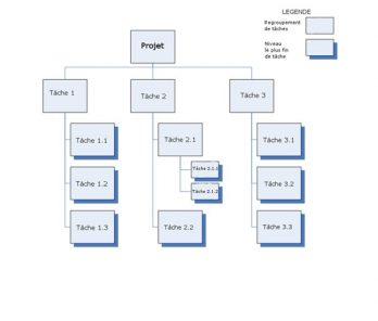 Qu'est-ce que le WBS (Work Breakdown Structure)? 10