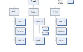 Qu'est-ce que le WBS (Work Breakdown Structure)? 6