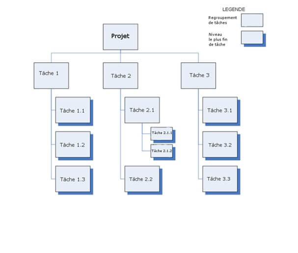 Qu'est-ce que le WBS (Work Breakdown Structure)? 4