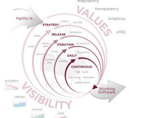 Quels sont vos KPI de suivi de projet?