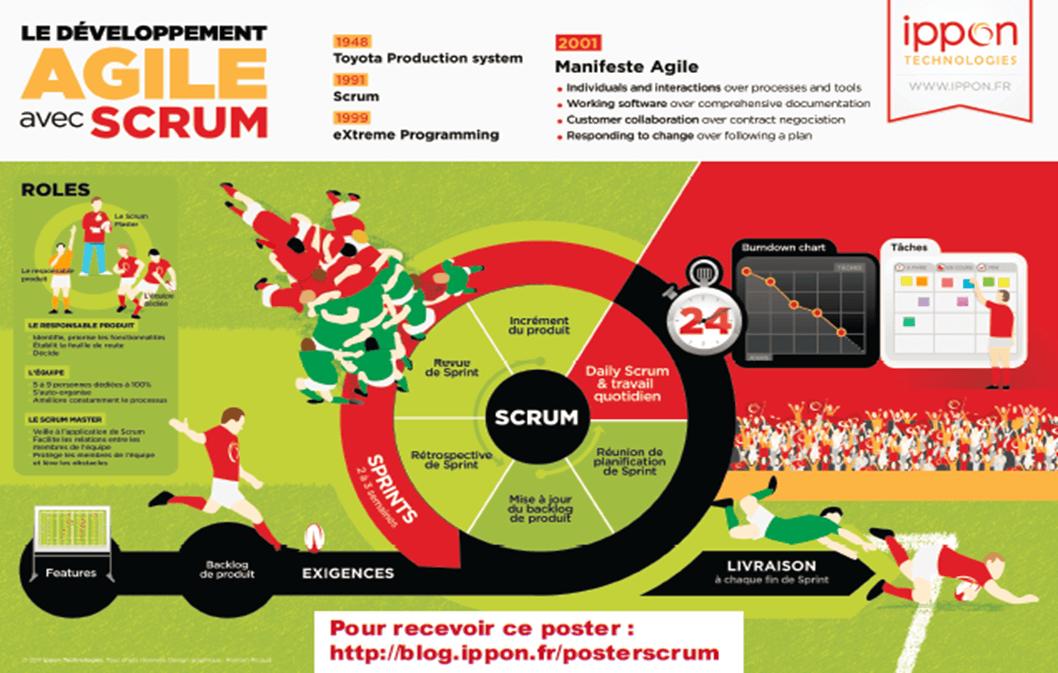 Pascal Poussard partage la réussite de son projet avec la méthode Scrum 20
