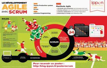 Pascal Poussard partage la réussite de son projet avec la méthode Scrum 80