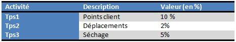 Comment bien utiliser les abaques de chiffrage pour l'évaluation de vos projets? 6