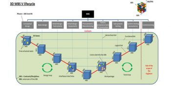 Le WBS (Work Breakdown Structure) en 3D 8