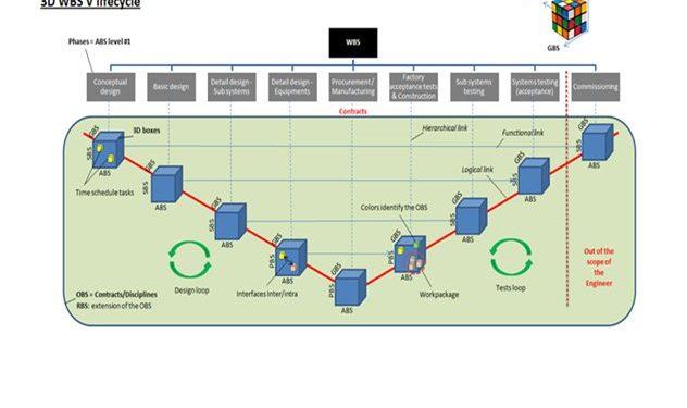 Le WBS (Work Breakdown Structure) en 3D 2