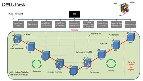 Le WBS (Work Breakdown Structure) en 3D 4