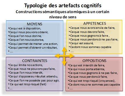 Les artefacts cognitifs