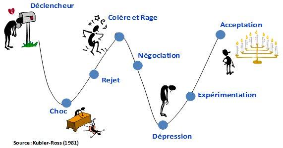 cycle de conduite du changement