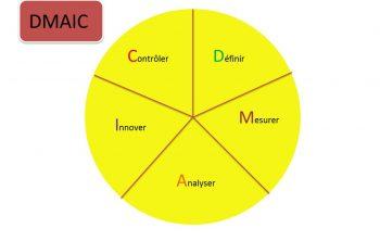 La méthode DMAIC 4