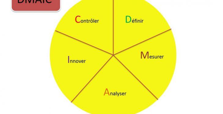 La méthode DMAIC 10