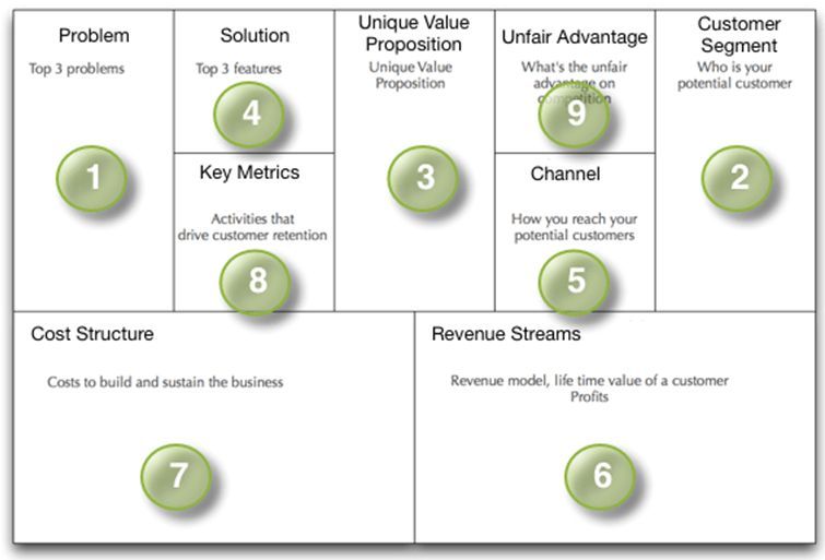Lean Startup Canvas