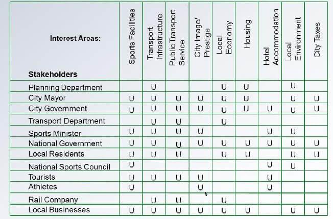 centres d'intérêt MSP