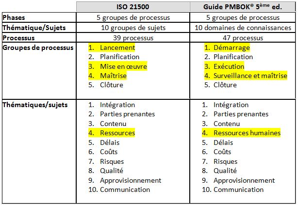 ISO 21500 vs PMBOK