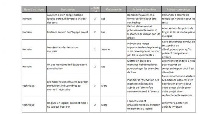 Qu'est-ce que la matrice de gestion des risques ? 6