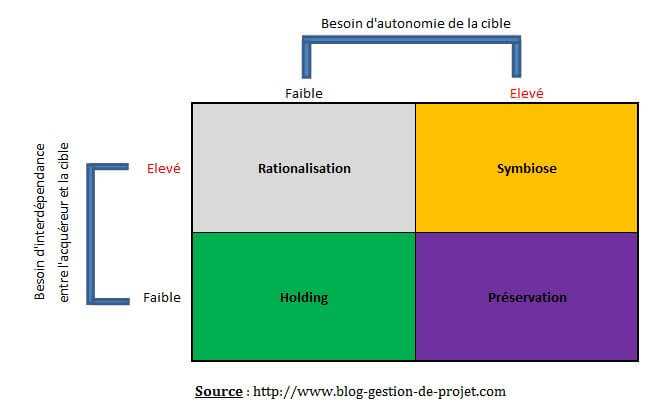 Les différentes approches des projets de fusion-acquisition d'après Haspeslagh et Jemison 4