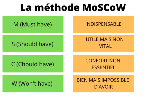 La méthode de Moscow