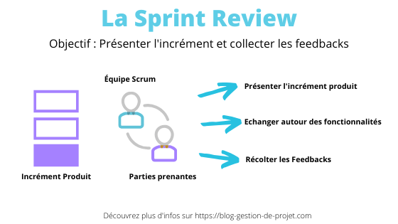 Comment organiser la sprint review