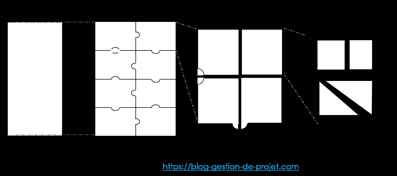 La construction d'une structure de découpage du projet