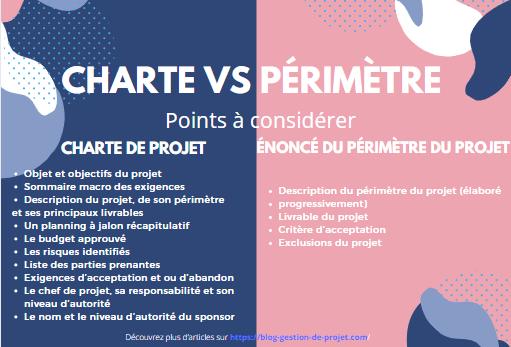 Composantes du périmètre et du contenu de projet versus la charte de projet
