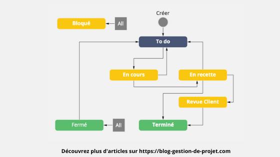 Créer un workflow Jira efficace