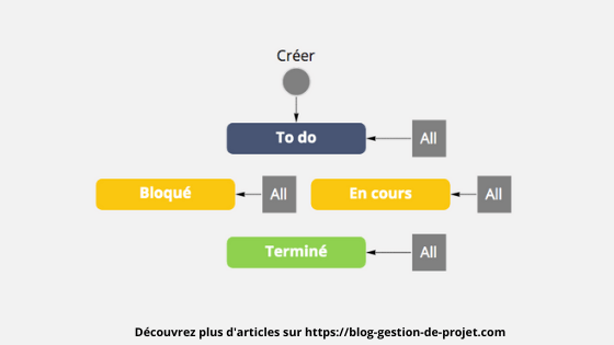 Créer un workflow Jira Simplifié