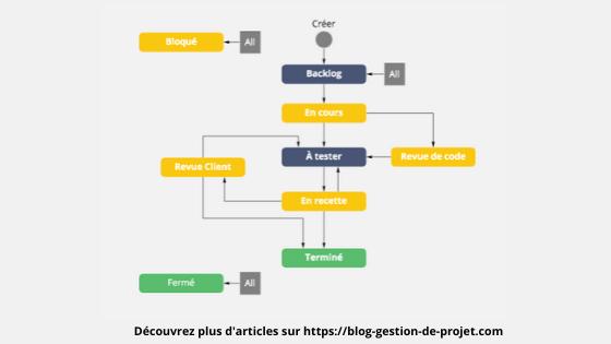 Créer un workflow Jira détaillé
