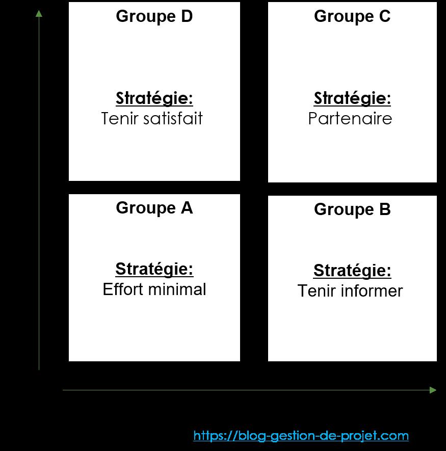 Pour des informations complémentaires, veuillez-vous référer à l'article de Comment impliquer les parties prenantes de votre projet?