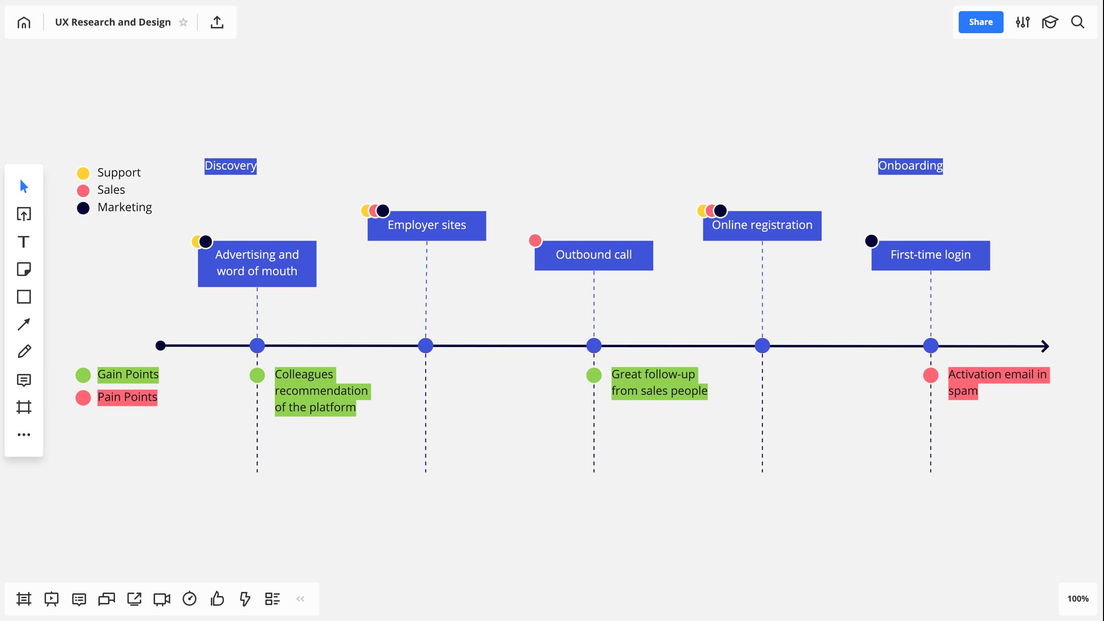 Outils de gestion de projet agile Miro
