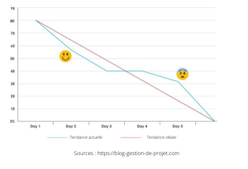 Indicateurs de performance Burndown chart