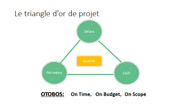 Le triangle d'or du projet