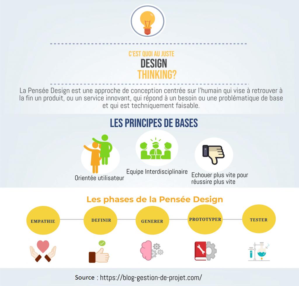 Définition du Design Thinking