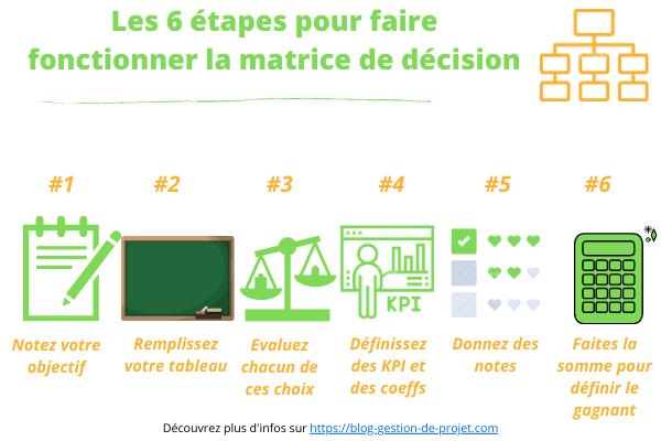 La matrice de décision pour choisir la meilleure solution 1