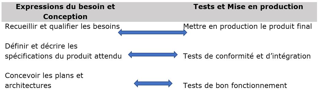 Elements du cycle en V