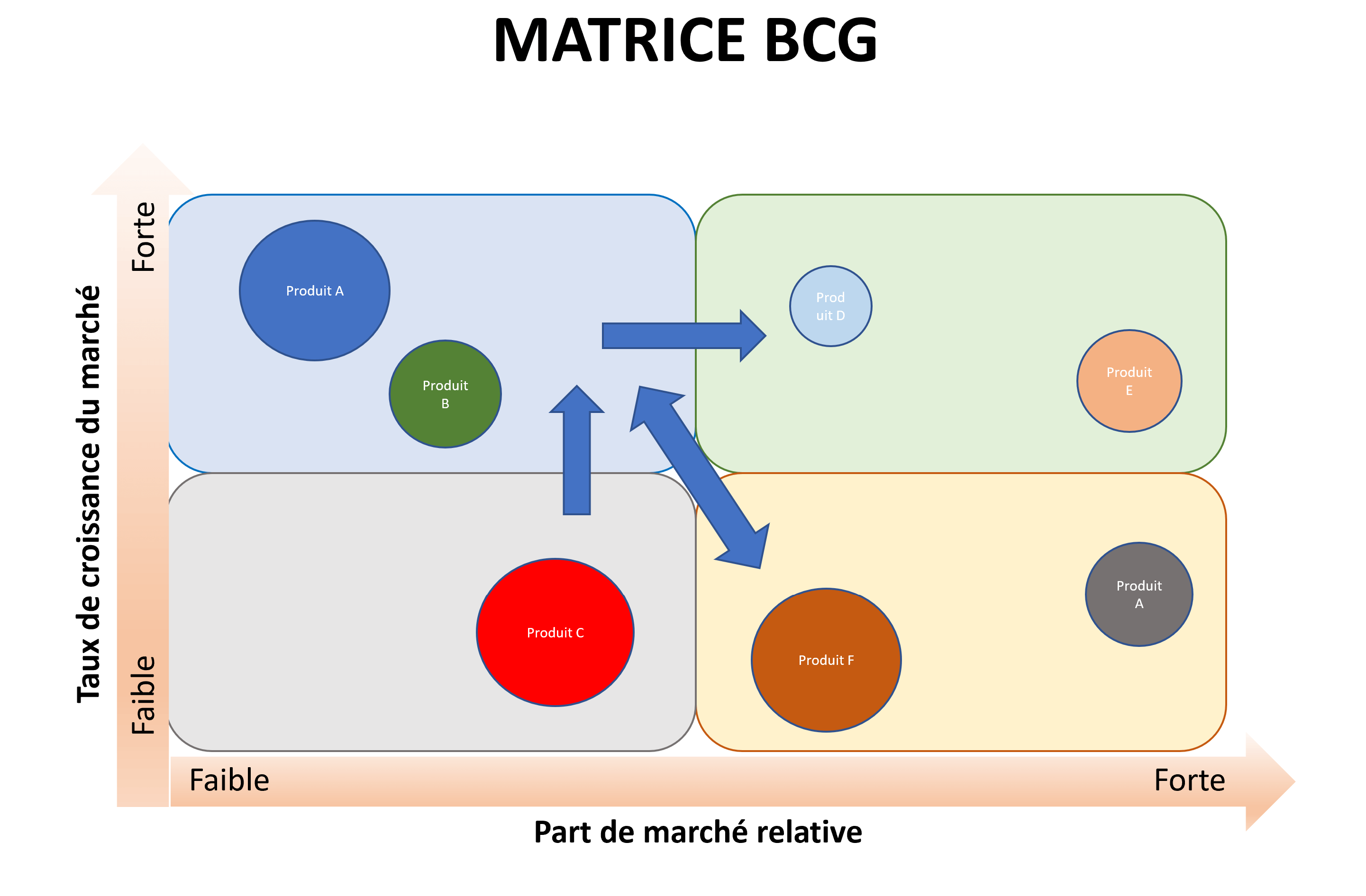 Matrice BCG avec produits