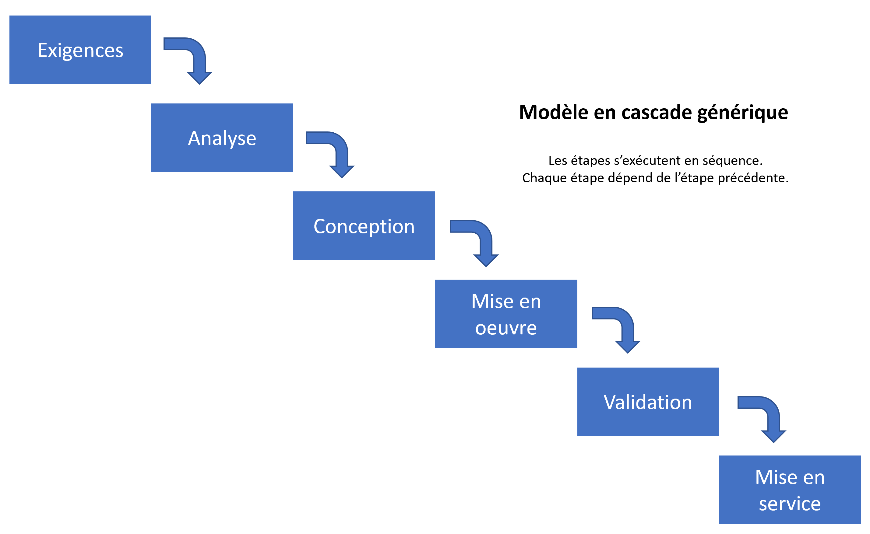 Modèle en cascade