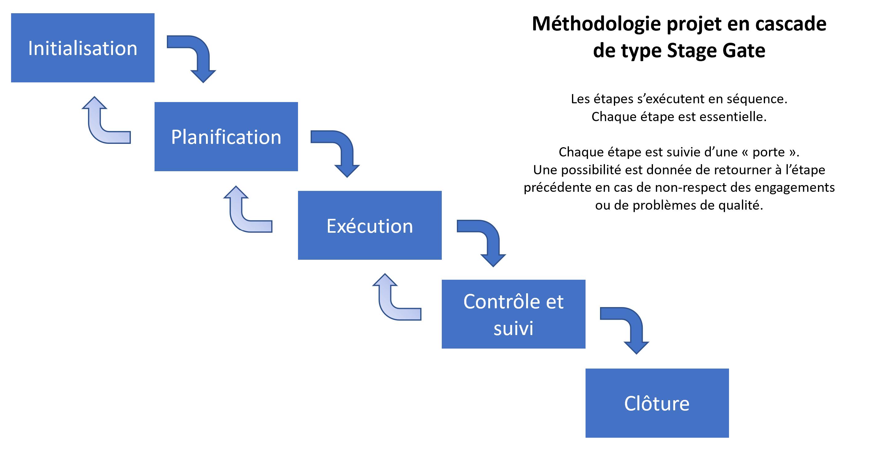 Modèle en cascade, avantages et inconvénients 2