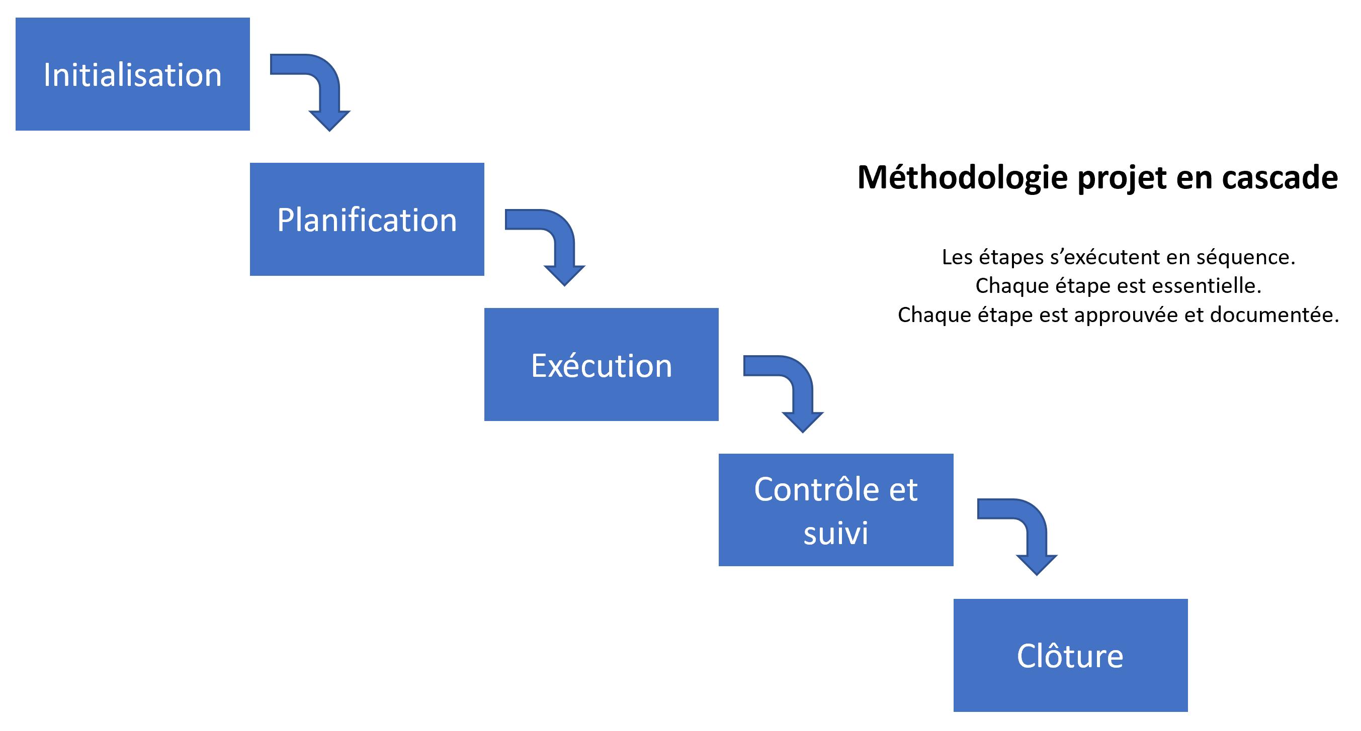 Modèle en cascade, avantages et inconvénients 1