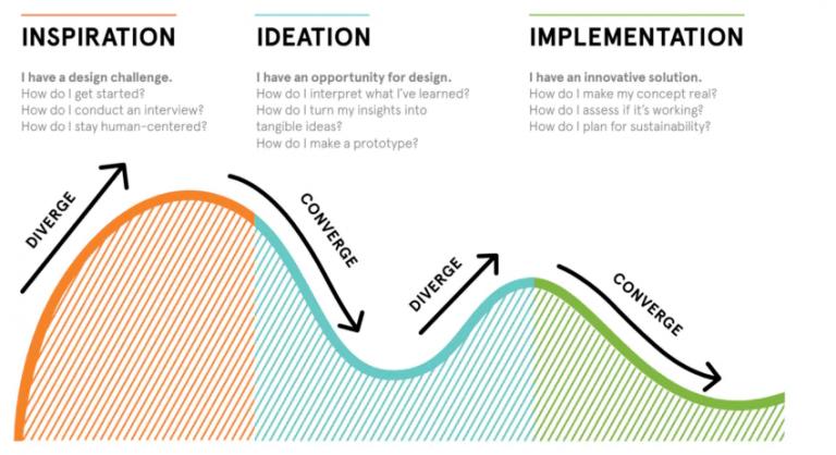 La pensée Design selon IDEO