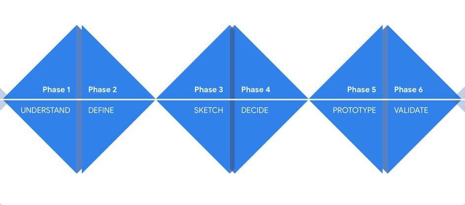 design sprint by google
