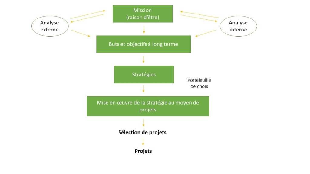 processus de gestion stratégique