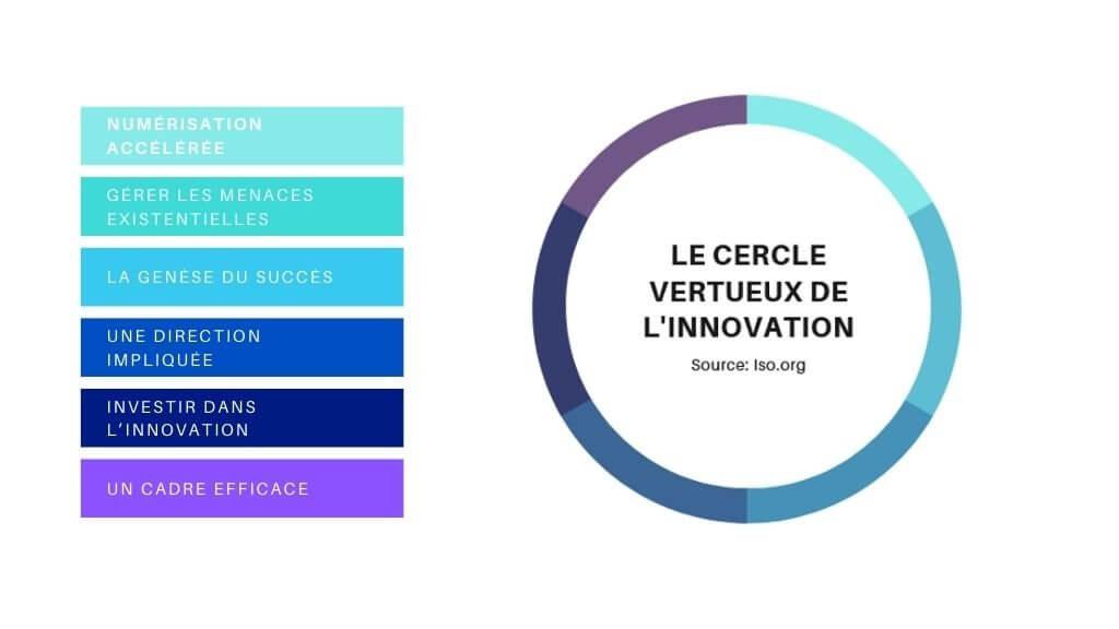 Cercle vertueux de la stratégie d'innovation