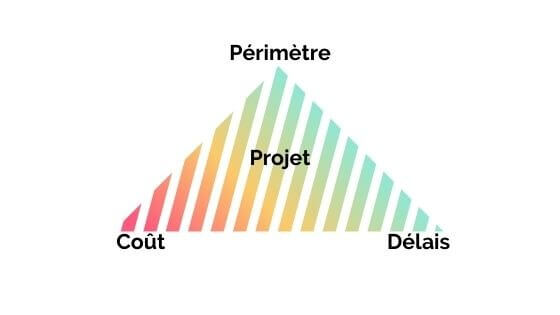Triangle d'or projet