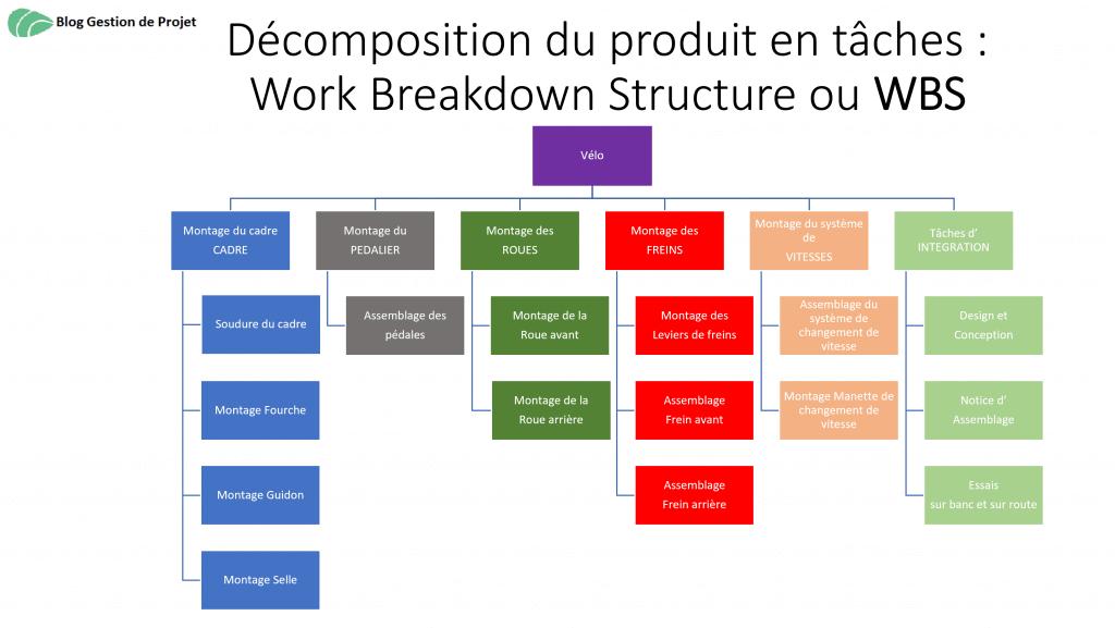 WBS décomposition production vélo