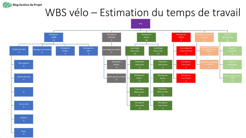 WBS estimation du temps de travail