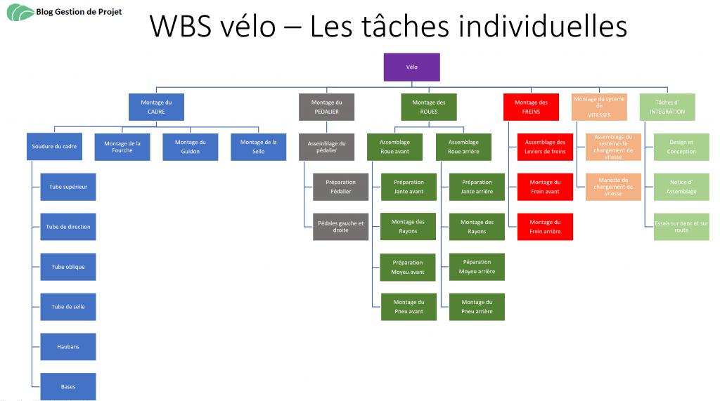 WBS tâches individuelles production vélo