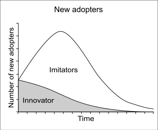 courbe en S en stratégie d'innovation