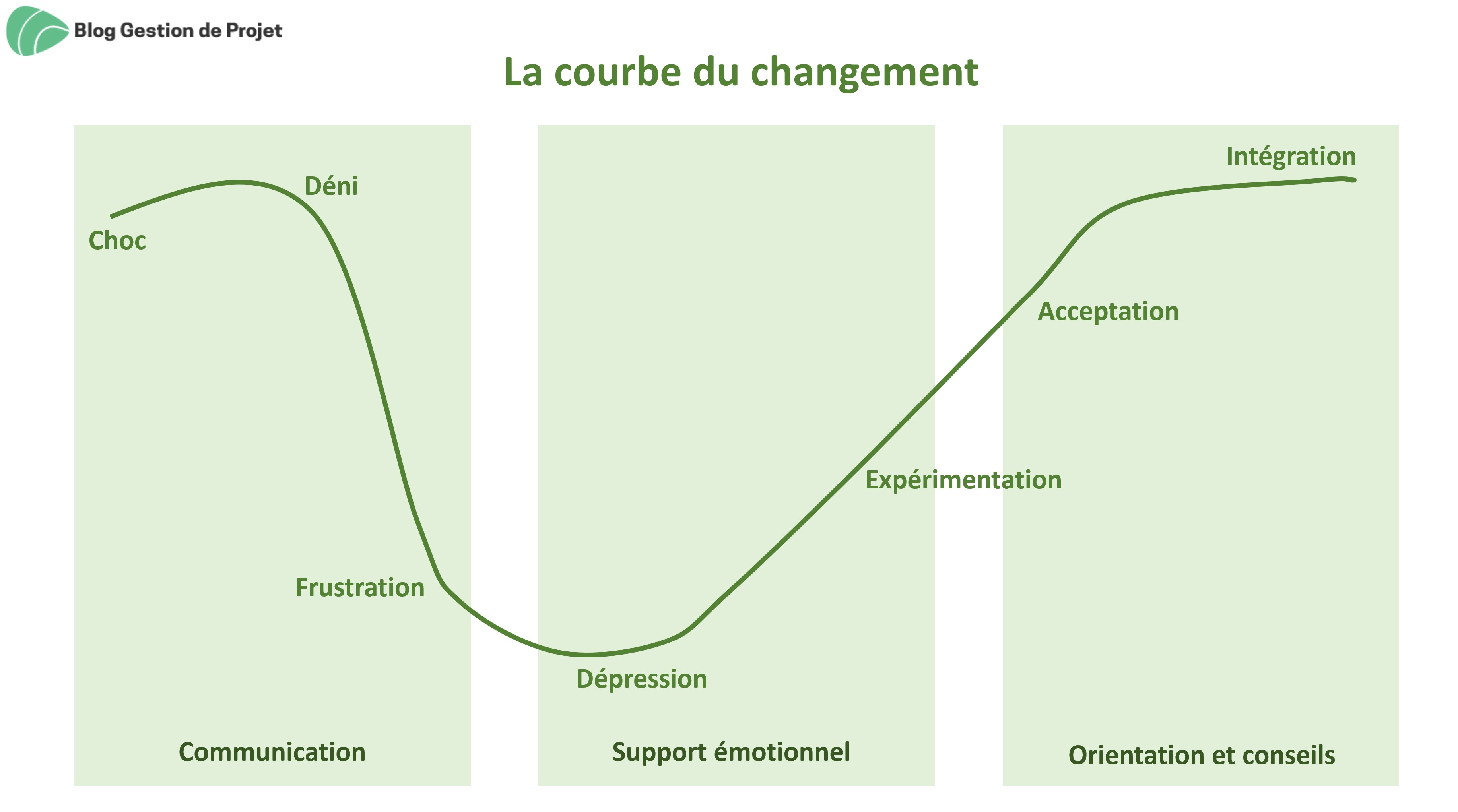 courbe du changement